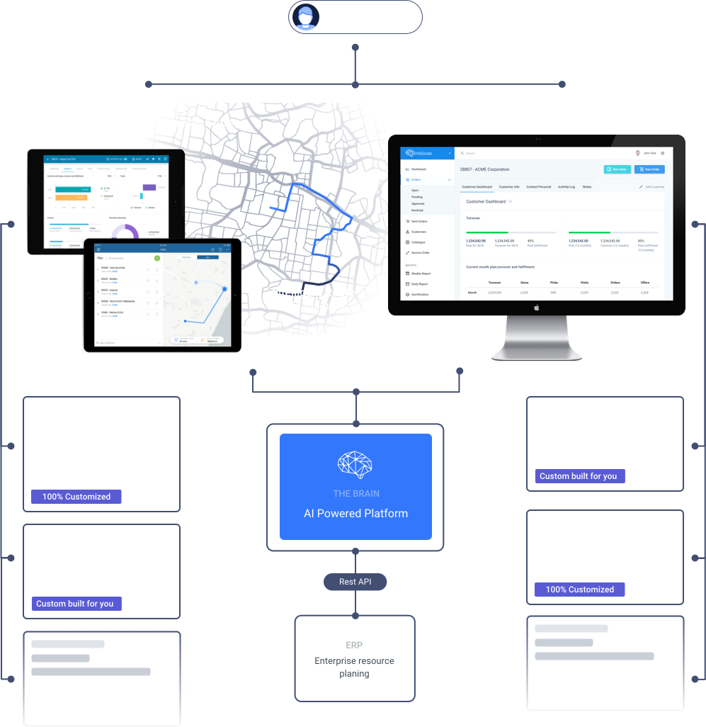 B2b Omni Channel Sales Solution For Wholesale Trade And Distribution Basic Electrical Diagram Plan Solutions Ai Based That Turns Any Team Into A Power Force