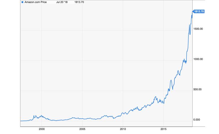 Amzn stock value graph
