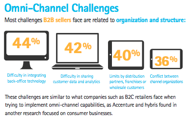 omni-channel challenges for b2b sellers